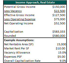 income approach real estate