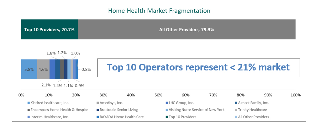 Home Health Market Fragmentation
