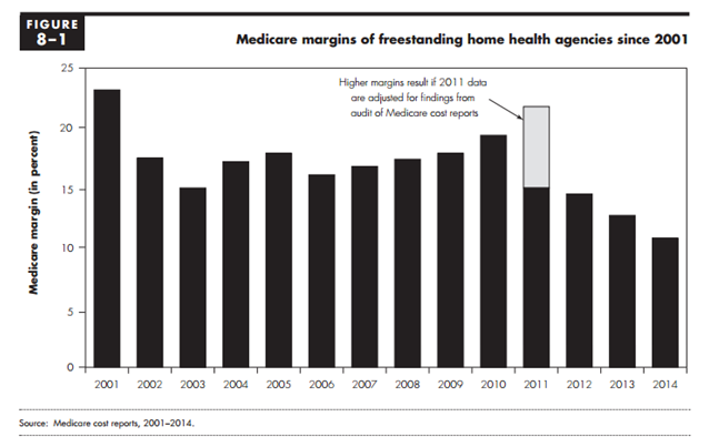 Home Health Medicare Margins