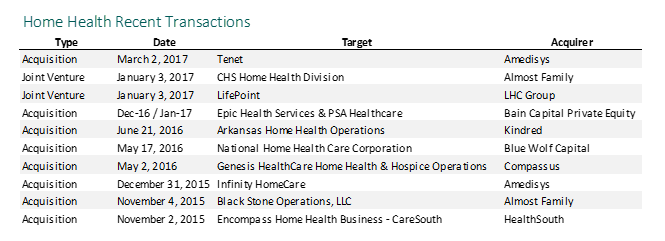 Home Health Recent Transactions