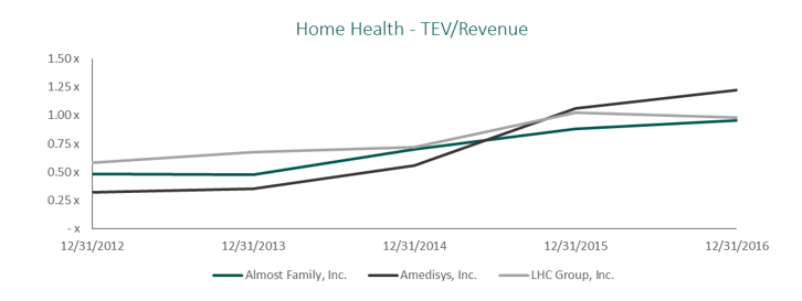 Home Health TEV/Revenue