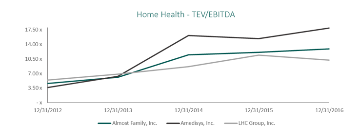 home health TEV/EBITDA