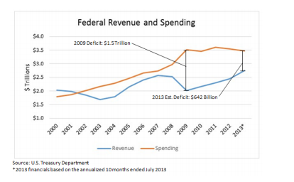Analysis of the Shrinking U.S. Federal Budget Deficit - VMG Health