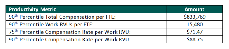 Structuring and Assessing the FMV of Work RVU Compensation