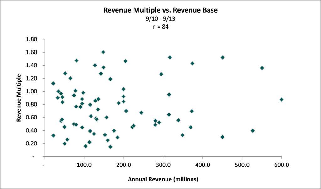 Hospital Valuation revenue multiple vs. base