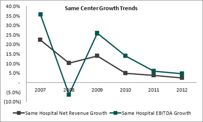 same center growth trends