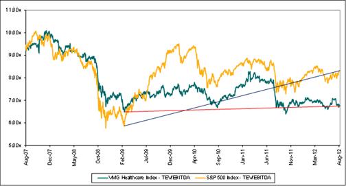 Valuation Comparison