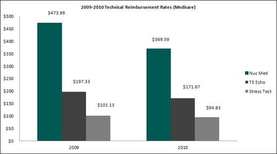 cardiology medicare reimbursement rates 2009-2010