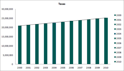 texas healthcare valuation conclusions