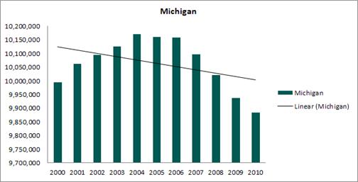 Michigan healthcare valuation conclusions