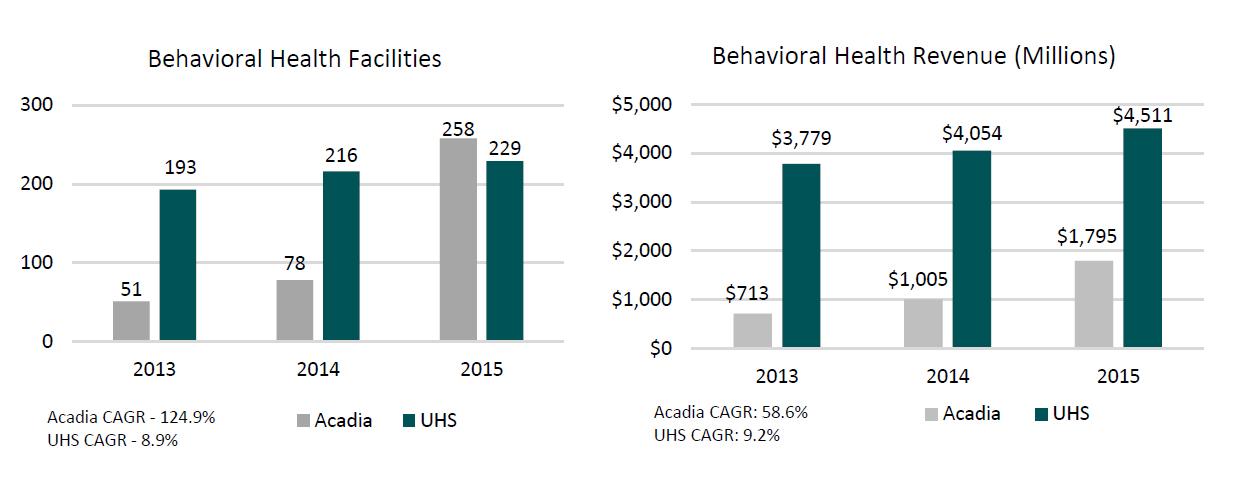 Behavioral Health Service Facilities Revenue