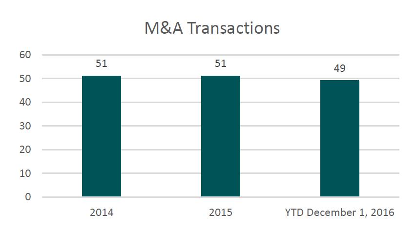 Behavioral Health Service M&A Transactions