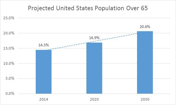 Radiology Practices Projected United State Population Over 65