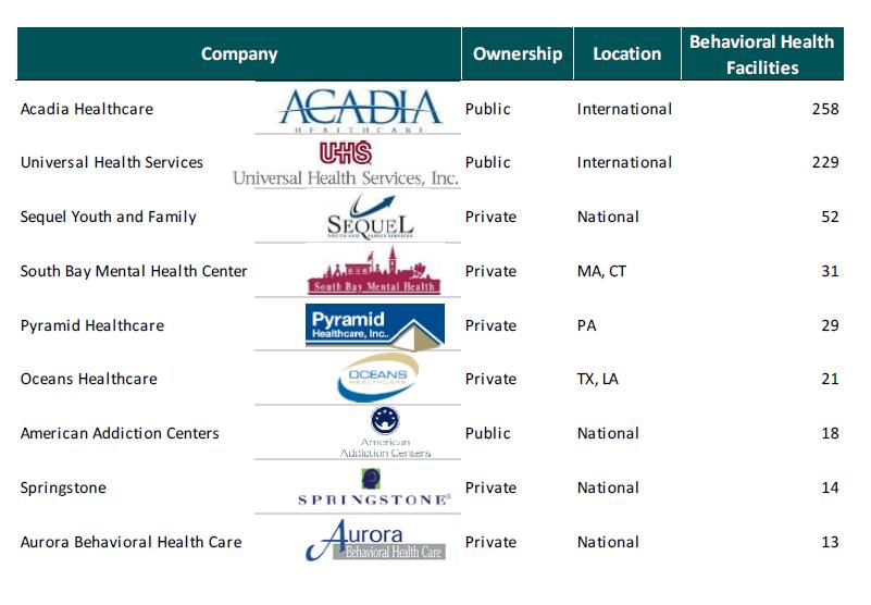 largest operators of behavioral health facilities