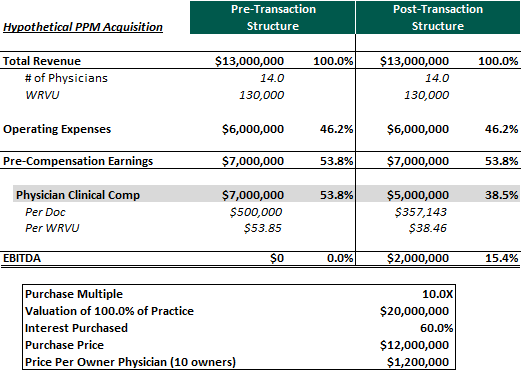 Hypothetical Physician Practice Management Acquisition