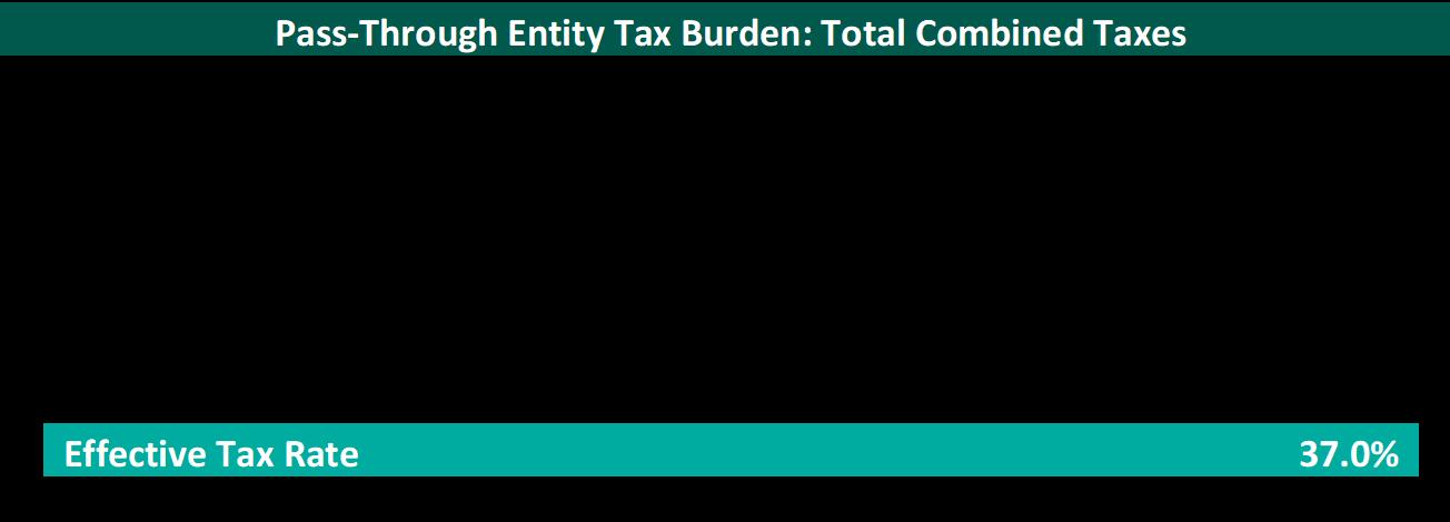 Ambulatory Surgery Center Income Taxes & the Tax Cut & Jobs Act | VMG