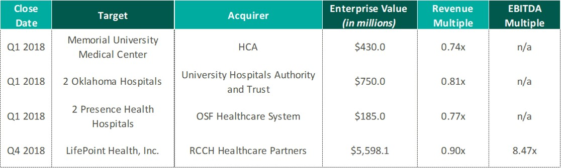 HCA Acquires Mission Health A Look Inside the Valuation