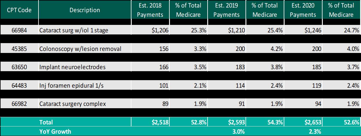 ASCs in 2019: Reimbursement