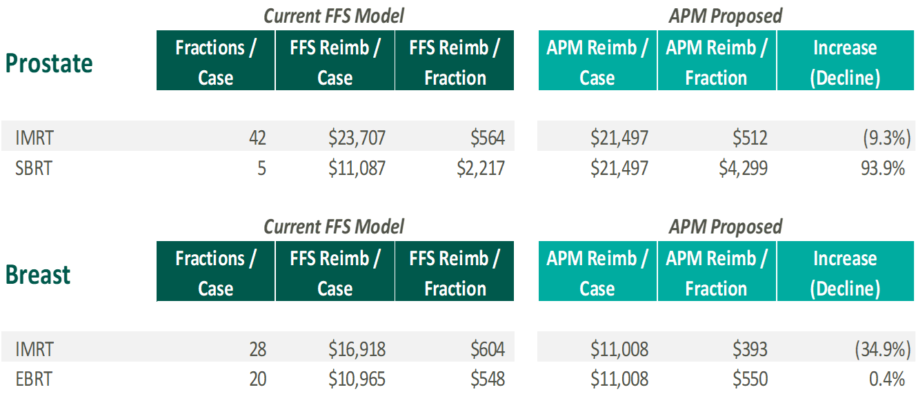 Radiation Oncology Alternative Payment Model – Current FFS Model vs. APM Proposed