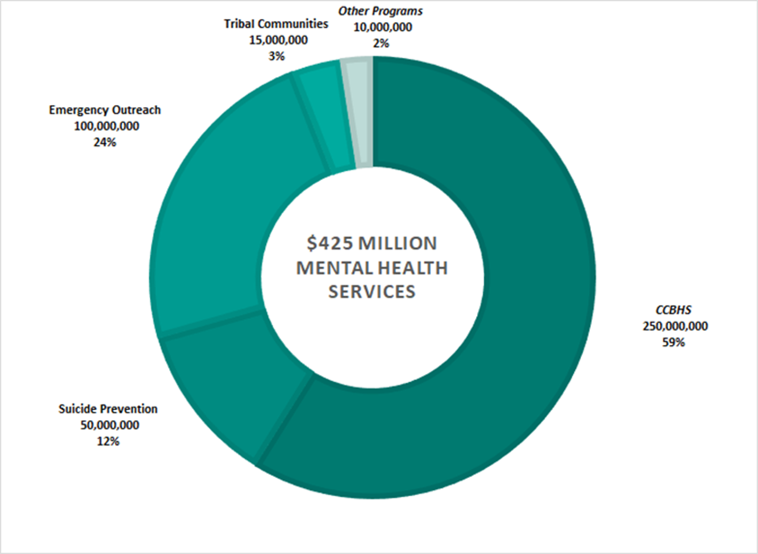 Behavioral Health Industry: Impact of COVID-19 on Mental Health