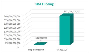 Coronavirus Preparedness and Response Supplemental Appropriations Act (1st Act) SBA Funding