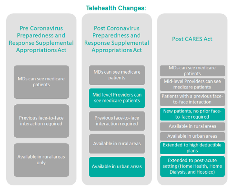 Coronavirus Preparedness and Response Supplemental Appropriations Act (1st Act) Telehealth