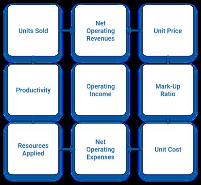 VMG Health Financial & Capital Planning